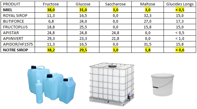 00MY20 Sirop de nourrissement HAPPYFLOR en container 1400kg (consigne comprise)